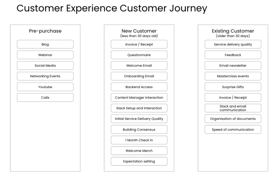 Customer Experience Touch Points